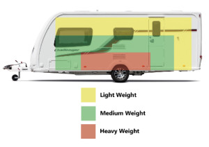 Diagram of caravan towing