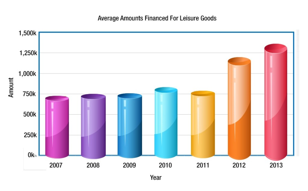 Leisure goods financed